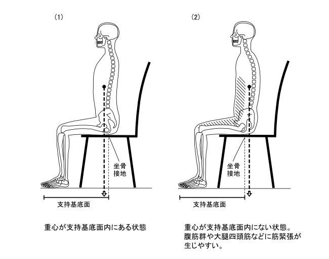 図1−7 座位時の重心乖離容認