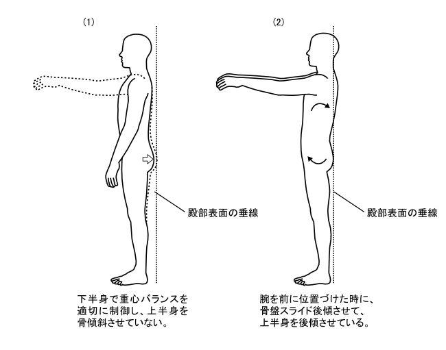 図3ー1 腕を持ち上げる時の姿勢変化