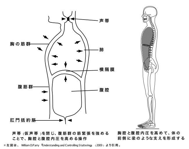 図3-3 バルサルバ操作