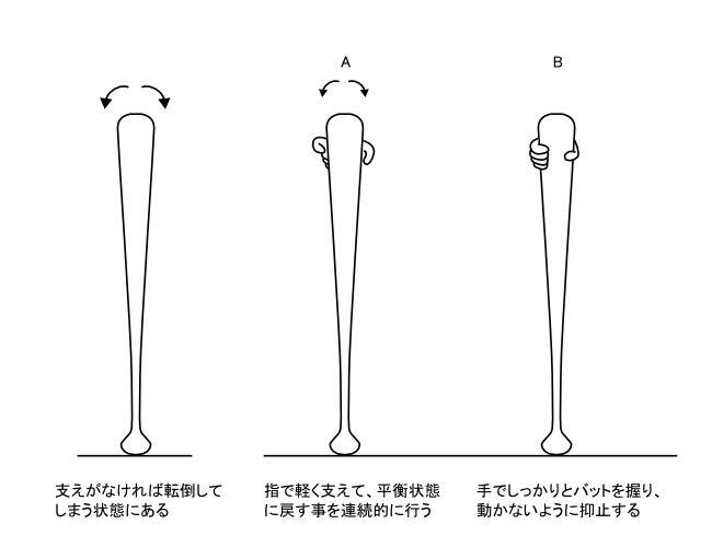 図4−1 野球のバットを床面に立たせる方法