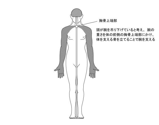 図6ー5 腕の支え方のイメージ