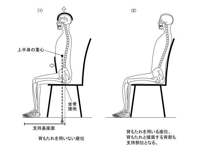 図6ー6 座位における立骨重心制御