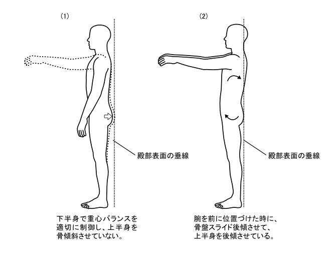 図7ー3 腕を持ち上げる時の姿勢変化