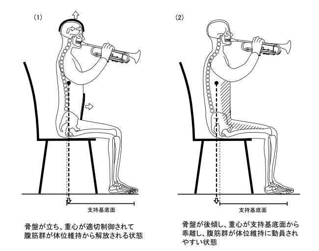 図8ー3 管楽器演奏時の姿勢